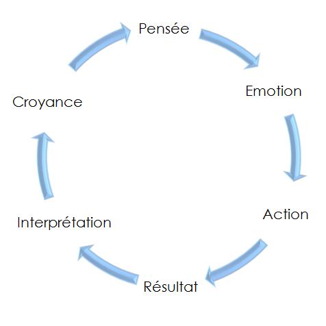 cercle de pensée
