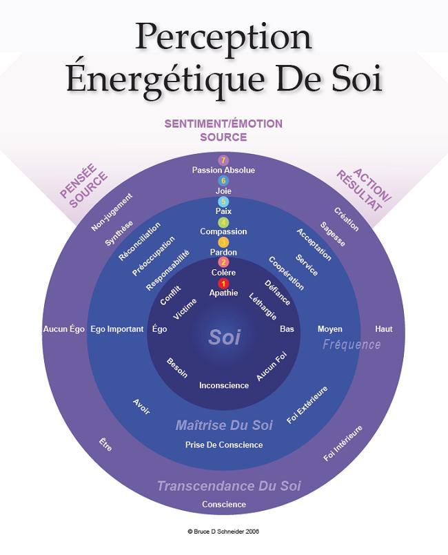 7 niveaux d'énergie